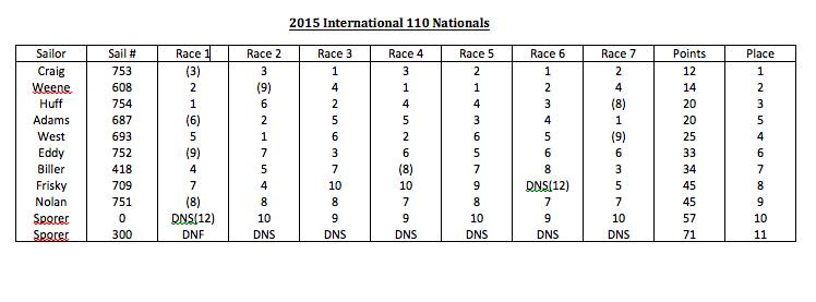 2015 National Regatta Results